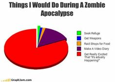 Things i would do during a zombie apocalipse by - A Member of the Internet's Largest Humor Community Zombie Apocalypse Team, Zombie Apocolypse, Funny Pie Charts, Zombie Plan, Zombie News, Zombie Attack, Dead Zombie, Inevitable, Just In Case