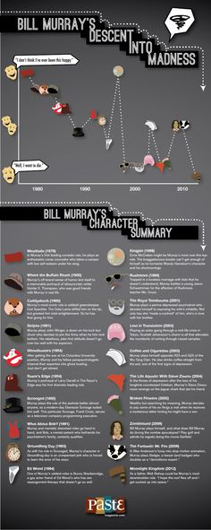 The Character Roles of Bill Murray
