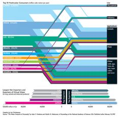 Data Visualisation by Data Source: The Water Footprint of Humanity. Information Design, Information Graphics, The Fresh, Fresh Water, Sankey Diagram, Water Footprint, World Water, Scientific American, Water Resources