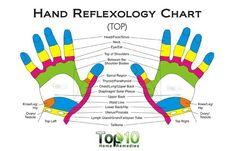 hand reflexology chart - top