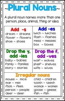 Plural Nouns Poster/Anchor Chart Plural Nouns Anchor Chart is excellent for your grammar wall. Teaching English Grammar, English Grammar Worksheets, English Writing Skills, Grammar Lessons, Singular And Plural Nouns, Plural Nouns Worksheet, Irregular Plural Nouns, Plural Rules, Grammar Wall