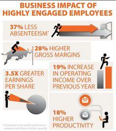 Employees engagement.