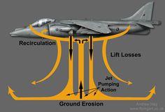 Harrier hover diagram