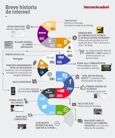 Breve historia de #Internet en una #infografia. #tecnologia
