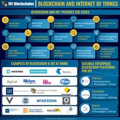 Blockchain and IoT is really a game changer for the digital world right now. Learn more about IoT blockchain projects, use cases, companies and many more. Deep Learning, Use Case, Blockchain Technology, Computer Technology, Bitcoin Mining, Game Changer, Big Data, Machine Learning, Cryptocurrency