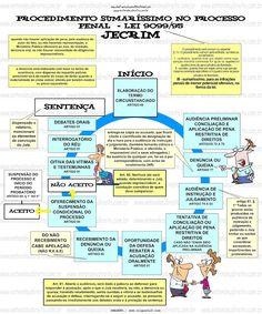 PROCEDIMENTO SUMARÍSSIMO NO PROCESSO PENAL - JECRIM