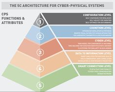 Big future for cyber-physical manufacturing systems Cyber Physical System, Twin Models, Safety And Security, Physics, Technology, Group, Future, Architecture, Big