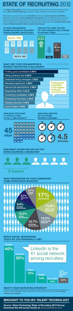 L'état du recrutement en 2012.  Le recrutement par médias sociaux est en amélioration.