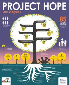 Project Hope proudly presents its 2015 Annual Report.