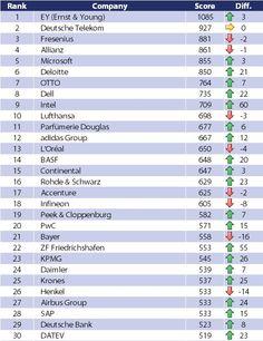 Die Top 30 im Themenfeld Social Media.