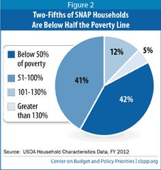 """""""Ryan Budget Would Slash SNAP by $137 Billion Over Ten Years."""" (click through to read more)"""