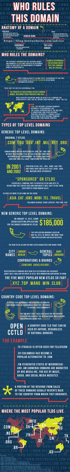 Why a Website Domain is a Marketing Tool [Infographic]
