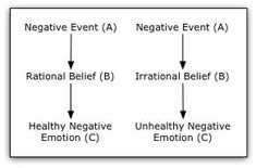 about Rational Emotive Behavior Therapy (REBT) on Pinterest | Rational ...