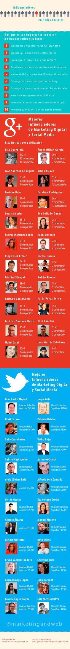 Ranking de influenciadores de Twitter y Google+. Infografía en español. #CommunityManager