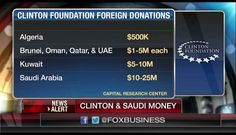 Hillary takes money from these countries and will never care about women or Gay people. Vote Trump  Stop Crooked Hillary, never forget Benghazi or 4 dead Americans who asked for help.
