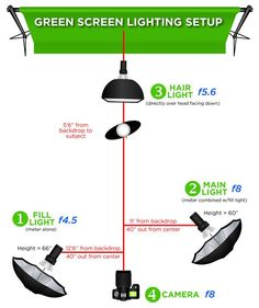 Green Screen Lighting, Green Screen for Professional Photographers   H&H *lighting positions