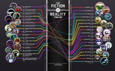 A timeline that matches science fiction inventions and concepts with when they were actually realized.