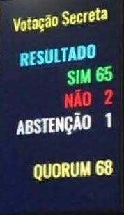 RN POLITICA EM DIA: SENADO APROVA POR 65 VOTOS A 2 INDICAÇÃO DE MARCEL...