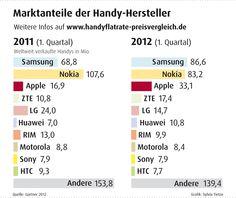 Marktanteile der Handyhersteller (weltweit) in Q1 2012. Die derzeit auf dem deutschen Markt angebotenen Smartphones finden Sie in unserer Datenbank: http://www.smartphone-top5.de/smartphone-vergleich/