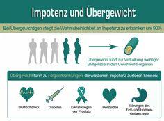 Impotenz Ursache Übergewicht