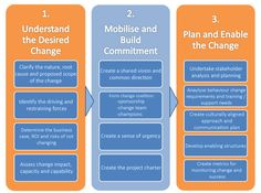 Change Management Diagram 1