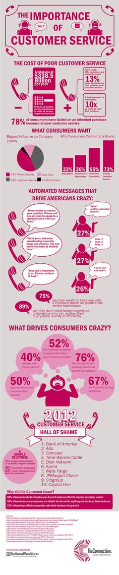 The Importance of Customer Service [INFOGRAPHIC] #importance #customerservice