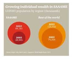 By 2023, the wealth of over 89,000 of SAAME population will increase. www.pwc.to/12buDrC