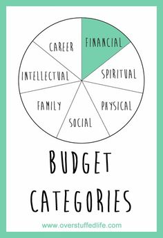 Is making a budget overwhelming to you? Do you spend money and then realize there is no category for the expenditure? Here is our budget breakdown by category--hopefully it will help you build a better budget.
