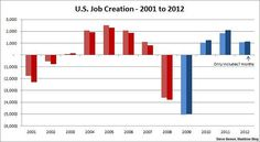 A decade of jobs numbers  - U.S. Job Creation 2001-2012