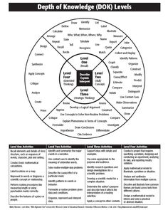Here's a depth of knowledge wheel (Webb) to help in developing lessons and activities scaffold students thinking/learning to help them engage in a higher level thinking skills. Instructional Coaching, Instructional Strategies, Teaching Strategies, Teaching Tips, Learning Objectives, Instructional Technology, Instructional Design, Thinking Skills, Critical Thinking