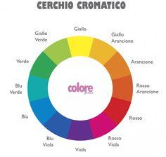 3, Chart