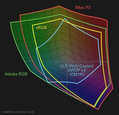 Adobe RGB, sRGB, SWOP CMYK, and iMac P3 gamuts compared