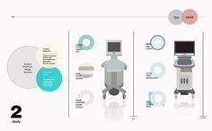 Medical Device Design Strategy - Thought-Progress | DonghyunKim