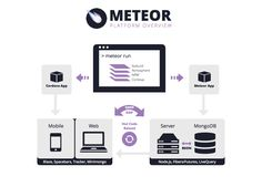 #Meteor.js - Cohesive #development platform A Collection of packages to make #webdevelopment easier and builds on ideas from previous #frameworks to offer an easy way to start a prototype app-http://www.seasiainfotech.com/web-development.html