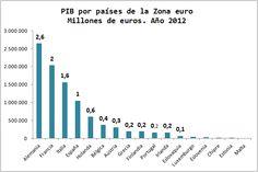 Economía Europea. Gráficos Blog. Ranking de PIB en la Eurozona. 2012