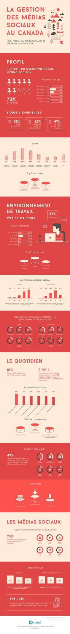 Portait du Gestionnaire de Médias Sociaux au Canada [Infographie]