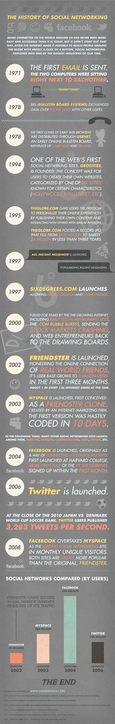 The History of Social Media [INFOGRAPHIC]  January 24, 2011 by Jolie O'Dell Mashable.com