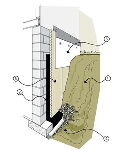Figure 6-3 Components of exterior insulation