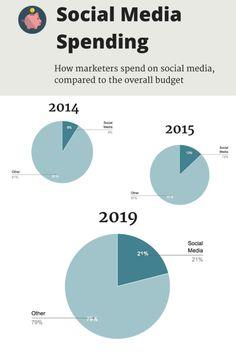 social-media-budgets