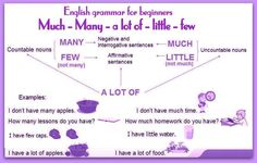 Forum | ________ Learn English | Fluent LandCountable vs Uncountable Nouns: MUCH, MANY, A LOT OF… | Fluent Land