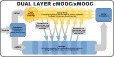 Vous aimez les MOOC ? moi aussi. Mais ce qui m'intéresse plus particulièrement ce sont les innovations qu'ils permettent. Voici donc quelques nouveautés que j'ai pu relever. À vous de me compléter,...