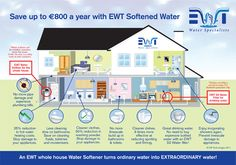 Why choose EWT? We have reasons that will make you more than happy!  EWT Water for the whole house.