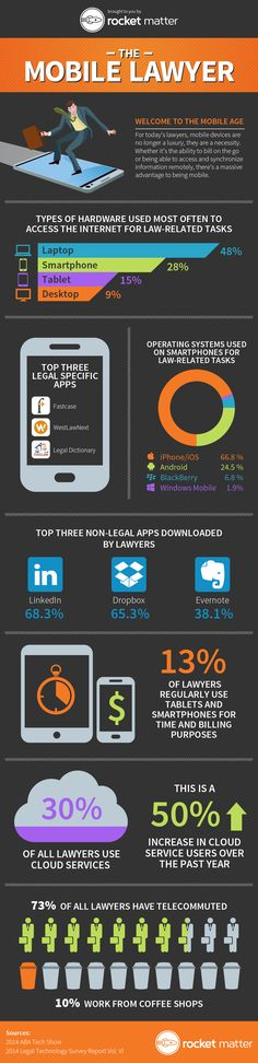 Mobile Lawyer Infographic
