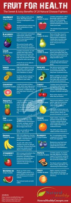 20 Disease Fighting Fruits and Their Nutrition for Each One! Click the pic for more nutrition tips and tricks!