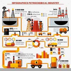 Buy Oil Industry Infographics by macrovector on GraphicRiver. Oil industry extraction processing and transportation infographics set with charts vector illustration. Petroleum Engineering, Chemical Engineering, Mechanical Engineering, Oil Platform, Powerpoint Charts, Oil Refinery, Oil Industry, Energy Projects, Crude Oil