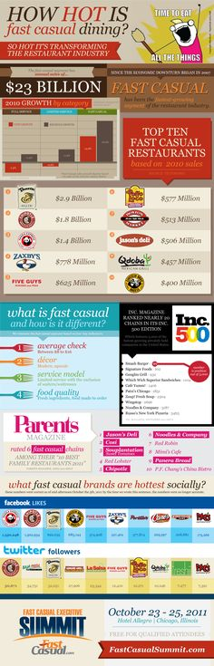 Infographics - What's The Hottest Segment Of The Restaurant Industry? Fast Casual