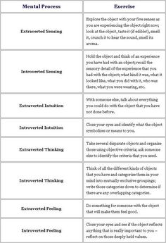 MBTI : ways to exercise the jungian cognitive functions. Also great way to distinguish between the cognitive functions with concrete examples.