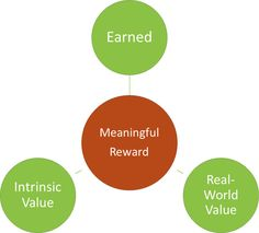 Great post on making rewards meaningful. Also check below blog post for links to related posts!