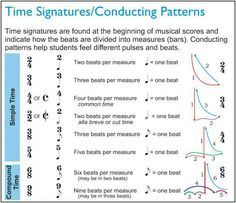 Time signatures & conducting patterns - great for future student conductors