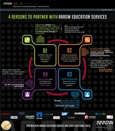 4 Reasons to #partner with arrow #education services. #training #solutions #infograp